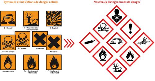 Produits chimiques dangereux : l'étiquetage évolue